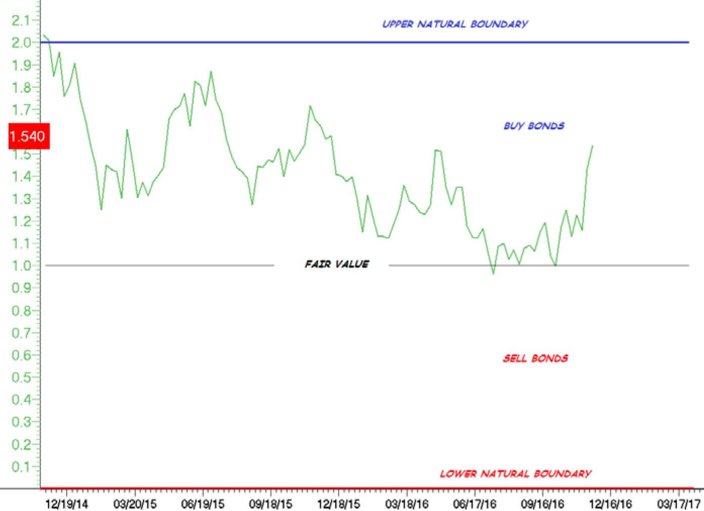 Caldwell-Bond-Strategy-Nov-2016