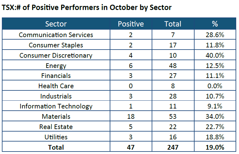 TSX -number of Positive Performers in October by Sector
