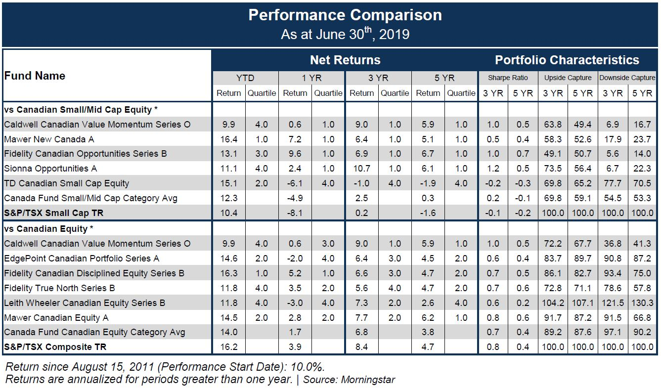 CCVMF - Caldwell Canadian Value Momentum vs Canadian Small/Mid Cap Equity vs Canadian Equity