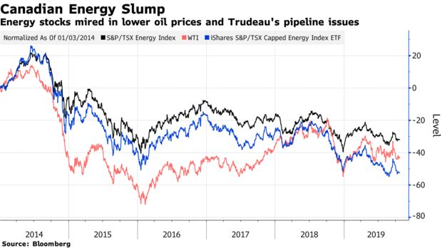 Canadian Energy Slump / Source:Bloomberg