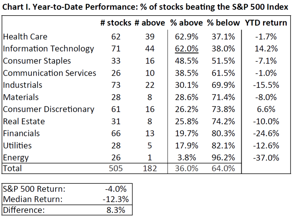 Chart I. Year-to-Date Performance: % of stocks beating the S&P 500 Index